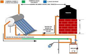 esquema instalación calentadores solares